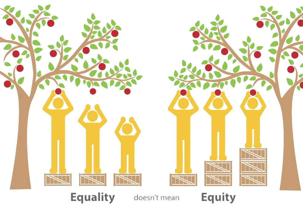 Image: Equality doesn't mean Equity
