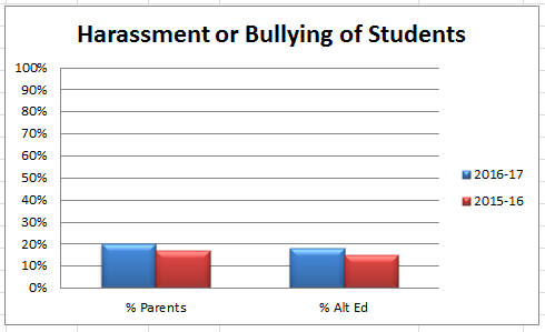 Image: Percentage of students who felt harassment or bullied