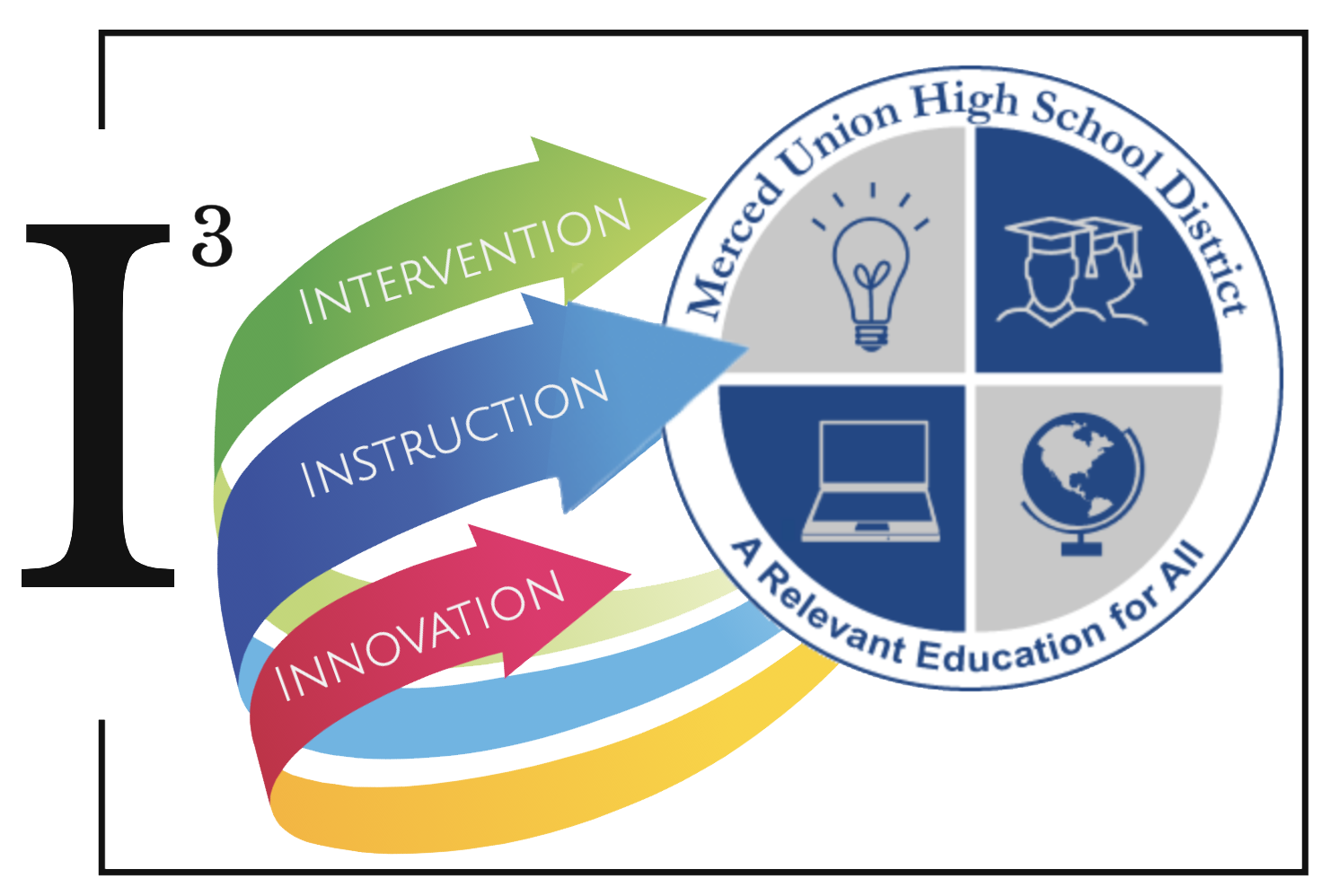 Intervention, Instruction, and Innovation Logo
